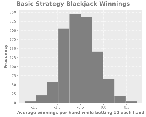 basic-strategy-histogram